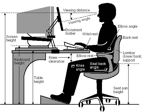 The monitor in this figure should be higher and the hand position slightly lower