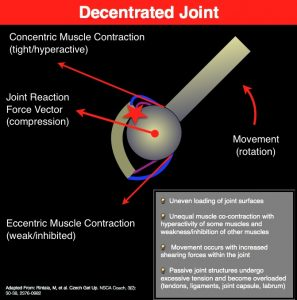Decentrated Joint